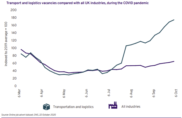 A transport and logistics recruitment vacancies graph for 2020