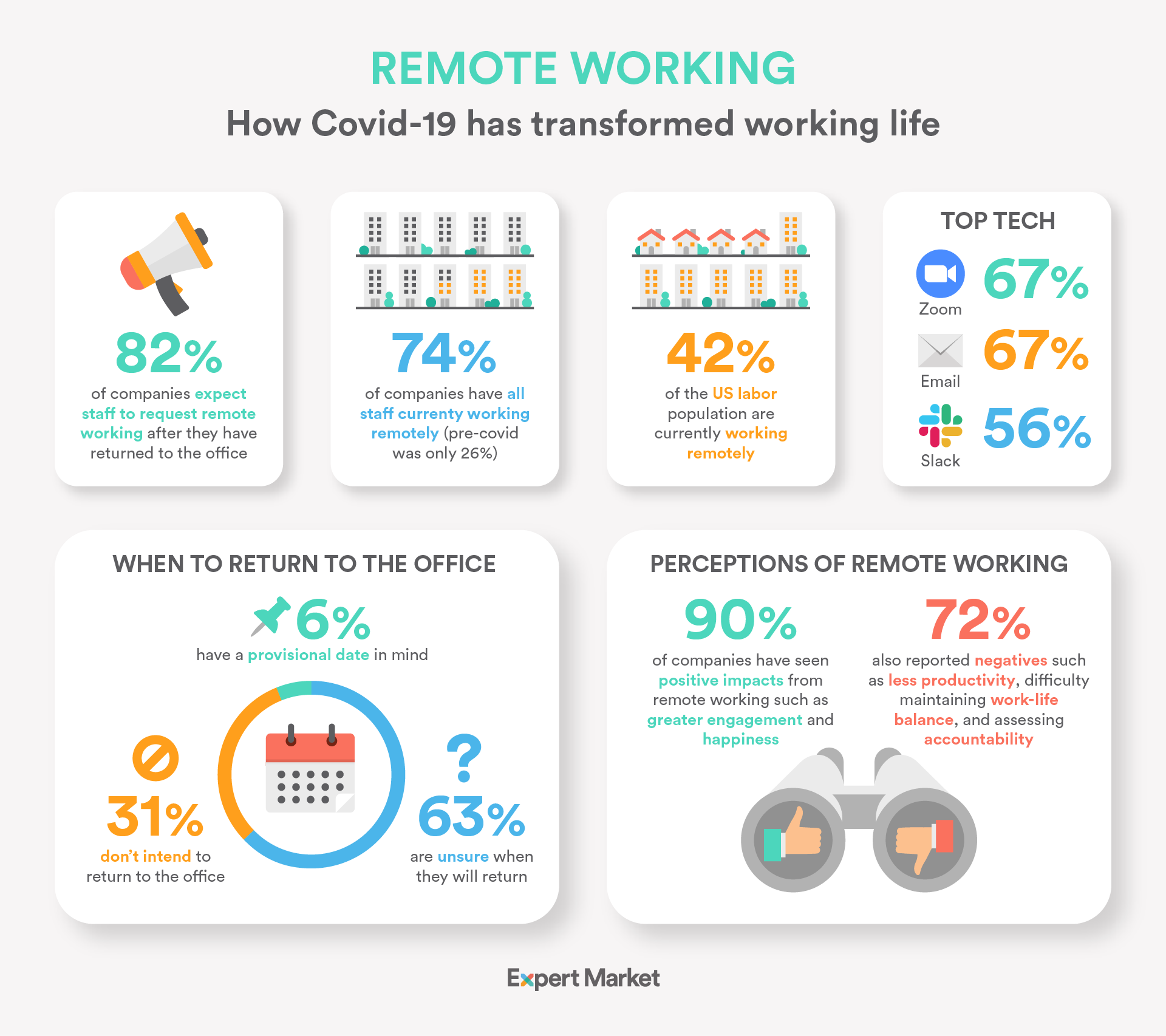 Working Remotely Graphic