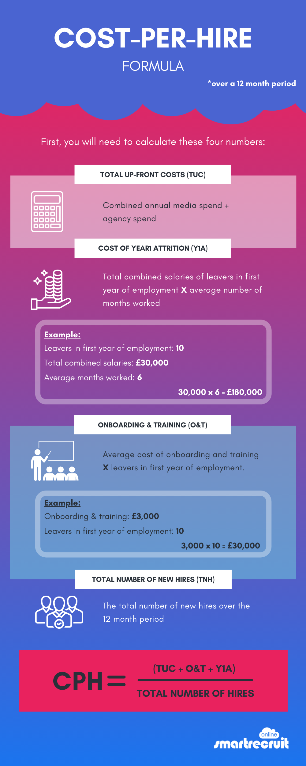 Infographic on how to calculate cost-per-hire